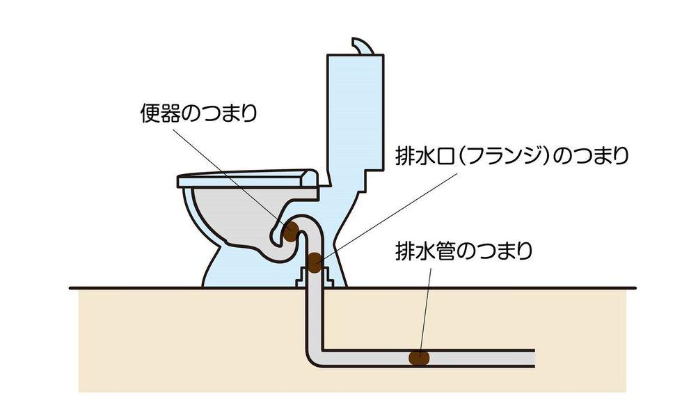 トイレ つまり 水位 下がる トイレつまりで水位が低くなる・高くなる原因と対処法